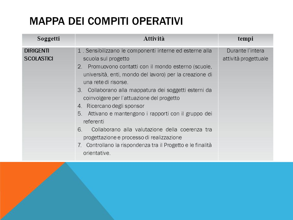 MAPPA DEI COMPITI OPERATIVI SoggettiAttivitàtempi DIRIGENTI SCOLASTICI 1.