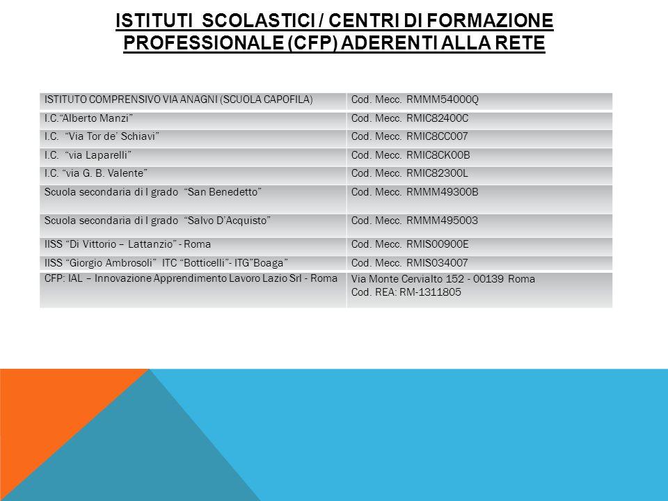 ISTITUTI SCOLASTICI / CENTRI DI FORMAZIONE PROFESSIONALE (CFP) ADERENTI ALLA RETE ISTITUTO COMPRENSIVO VIA ANAGNI (SCUOLA CAPOFILA)Cod.
