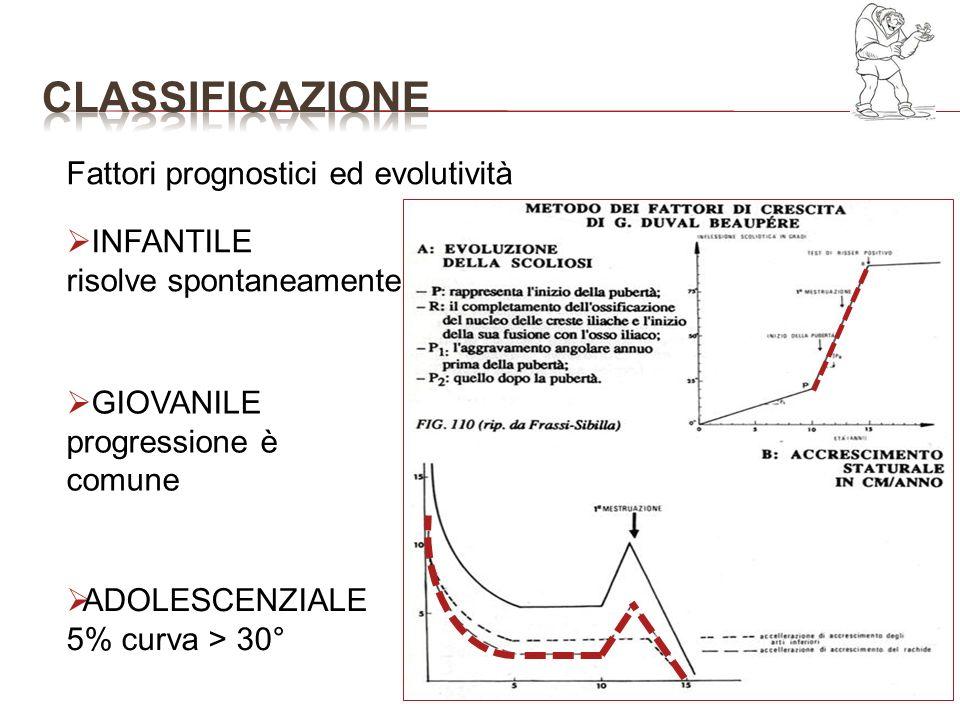Fattori prognostici ed evolutività INFANTILE risolve spontaneamente GIOVANILE progressione è comune ADOLESCENZIALE 5% curva > 30°