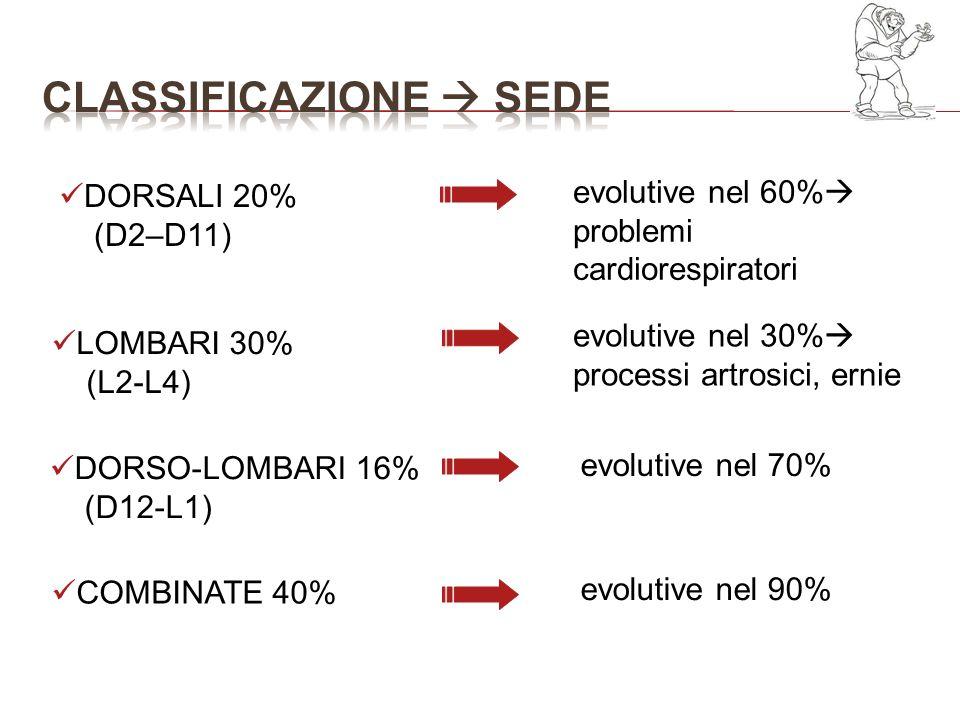 LOMBARI 30% (L2-L4) DORSALI 20% (D2–D11) evolutive nel 60% problemi cardiorespiratori evolutive nel 30% processi artrosici, ernie COMBINATE 40% DORSO-