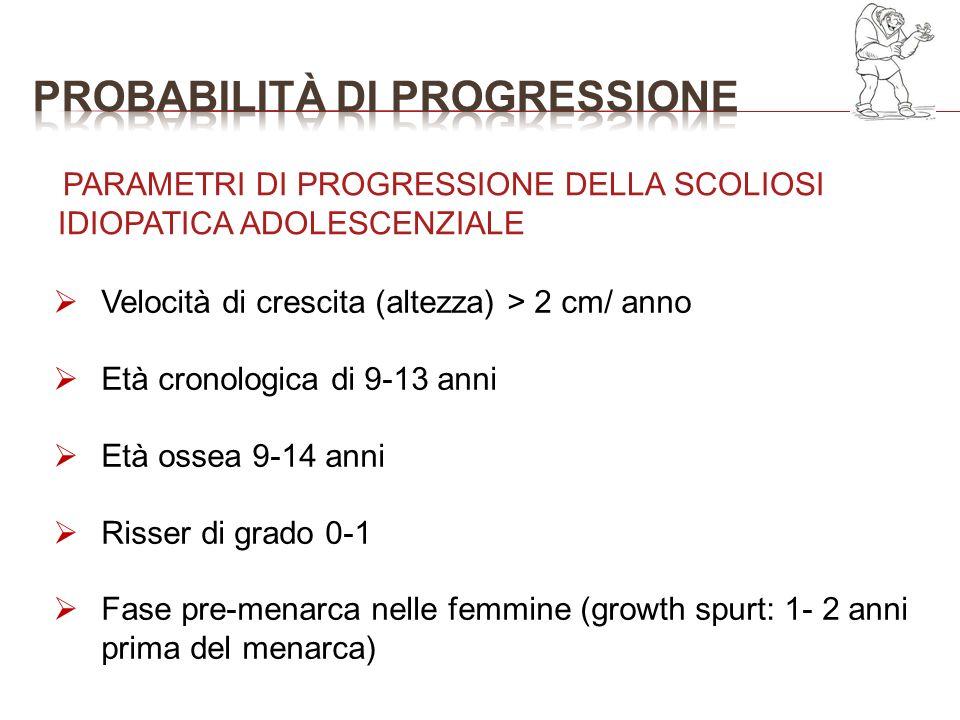 Velocità di crescita (altezza) > 2 cm/ anno Età cronologica di 9-13 anni Età ossea 9-14 anni Risser di grado 0-1 Fase pre-menarca nelle femmine (growt
