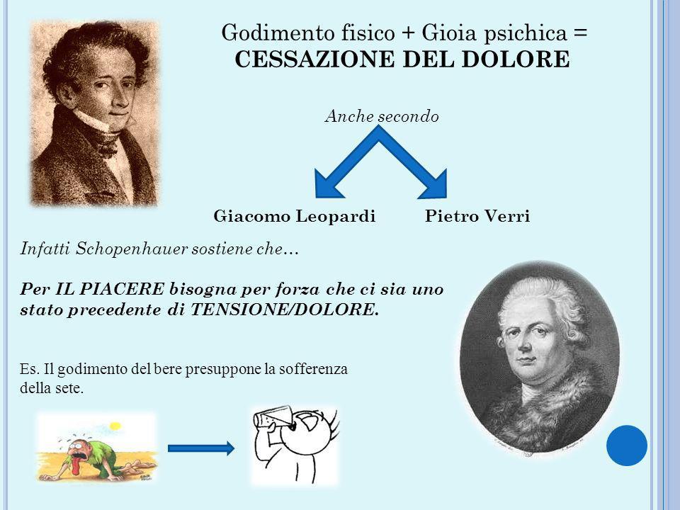 Godimento fisico + Gioia psichica = CESSAZIONE DEL DOLORE Anche secondo Giacomo Leopardi Pietro Verri Infatti Schopenhauer sostiene che… Per IL PIACER