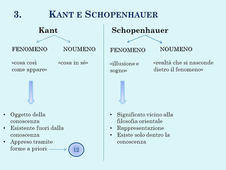3. K ANT E S CHOPENHAUER Kant Schopenhauer FENOMENO «cosa così come appare» NOUMENO NOUMENO «cosa in sé» Oggetto della conoscenza Esistente fuori dall