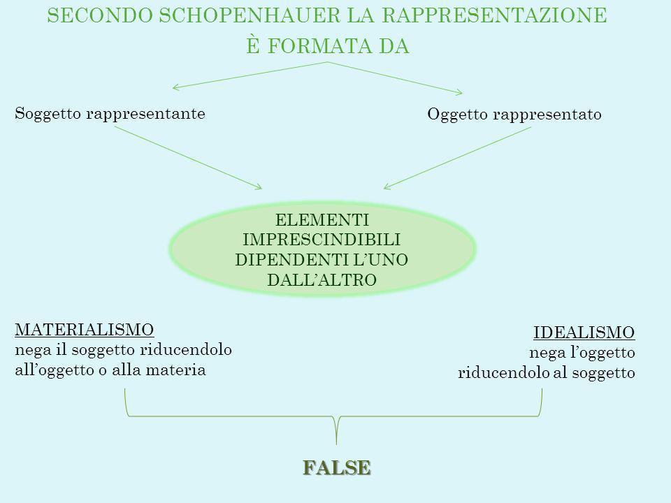SECONDO SCHOPENHAUER LA RAPPRESENTAZIONE È FORMATA DA Soggetto rappresentante Oggetto rappresentato ELEMENTI IMPRESCINDIBILI DIPENDENTI LUNO DALLALTRO