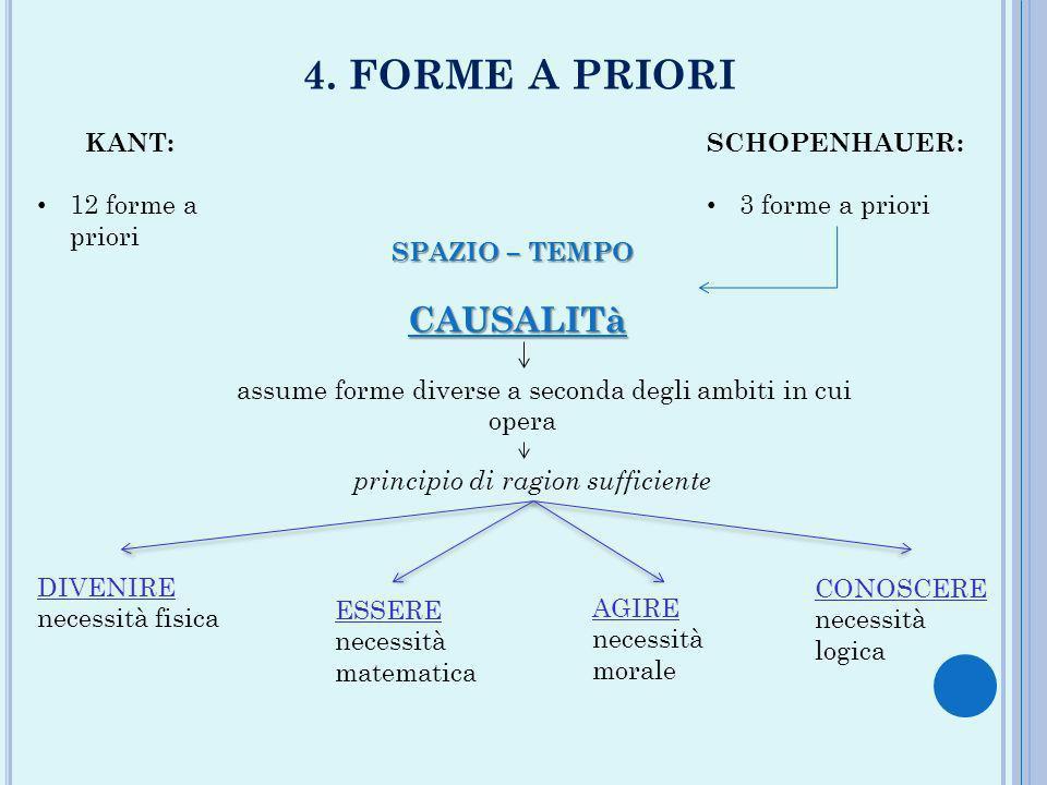 4. FORME A PRIORI KANT: 12 forme a priori SCHOPENHAUER: 3 forme a priori SPAZIO – TEMPO CAUSALITà assume forme diverse a seconda degli ambiti in cui o