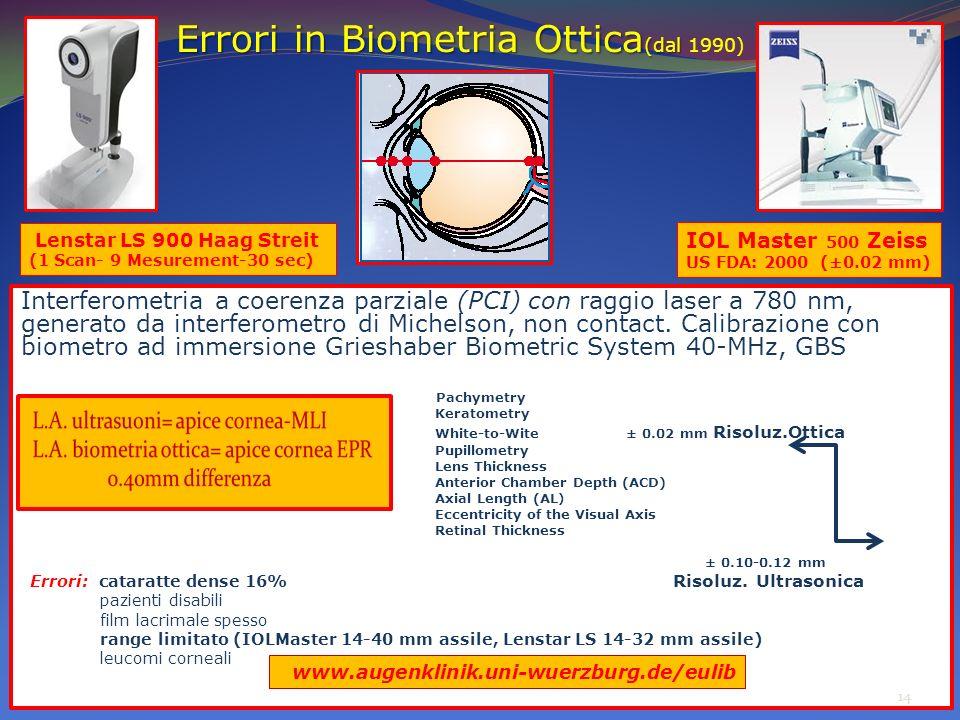 Errori in Biometria Ottica (dal Errori in Biometria Ottica (dal 1990) Interferometria a coerenza parziale (PCI) con raggio laser a 780 nm, generato da