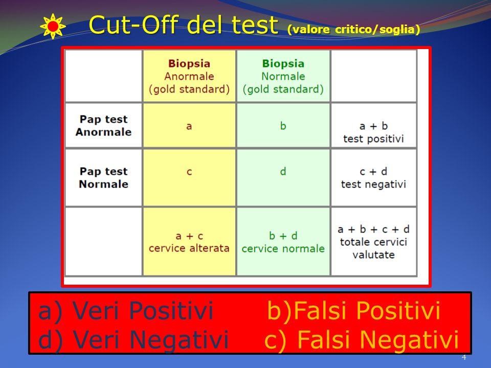 a) Veri Positivi b)Falsi Positivi d) Veri Negativi c) Falsi Negativi 4 Cut-Off del test (valore Cut-Off del test (valore critico/soglia)