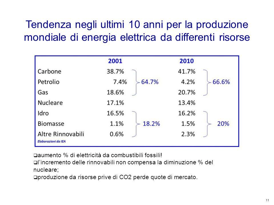 11 Kyoto Club: «L Italia capace di futuro» Roma – 5 dicembre 2011 Tendenza negli ultimi 10 anni per la produzione mondiale di energia elettrica da differenti risorse aumento % di elettricità da combustibili fossili.