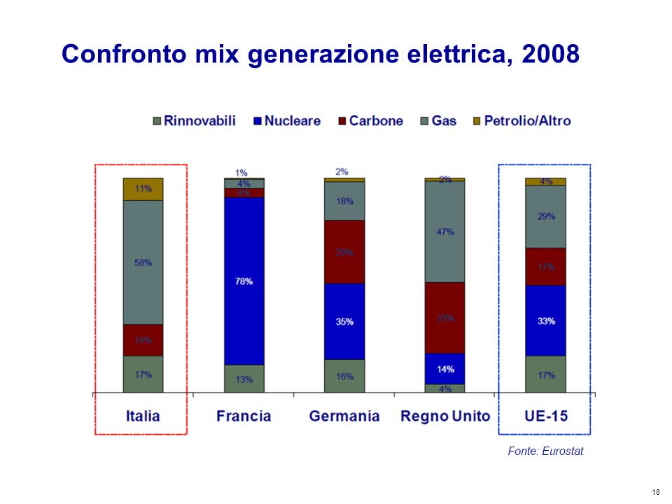 18 Kyoto Club: «L Italia capace di futuro» Roma – 5 dicembre 2011 Confronto mix generazione elettrica, 2008