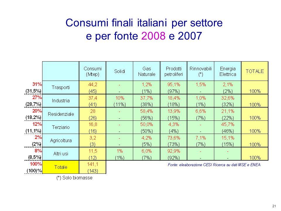 21 Kyoto Club: «L Italia capace di futuro» Roma – 5 dicembre 2011 Consumi finali italiani per settore e per fonte 2008 e 2007