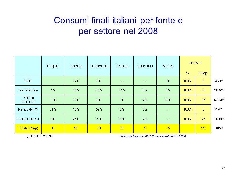 22 Kyoto Club: «L Italia capace di futuro» Roma – 5 dicembre 2011 Consumi finali italiani per fonte e per settore nel 2008