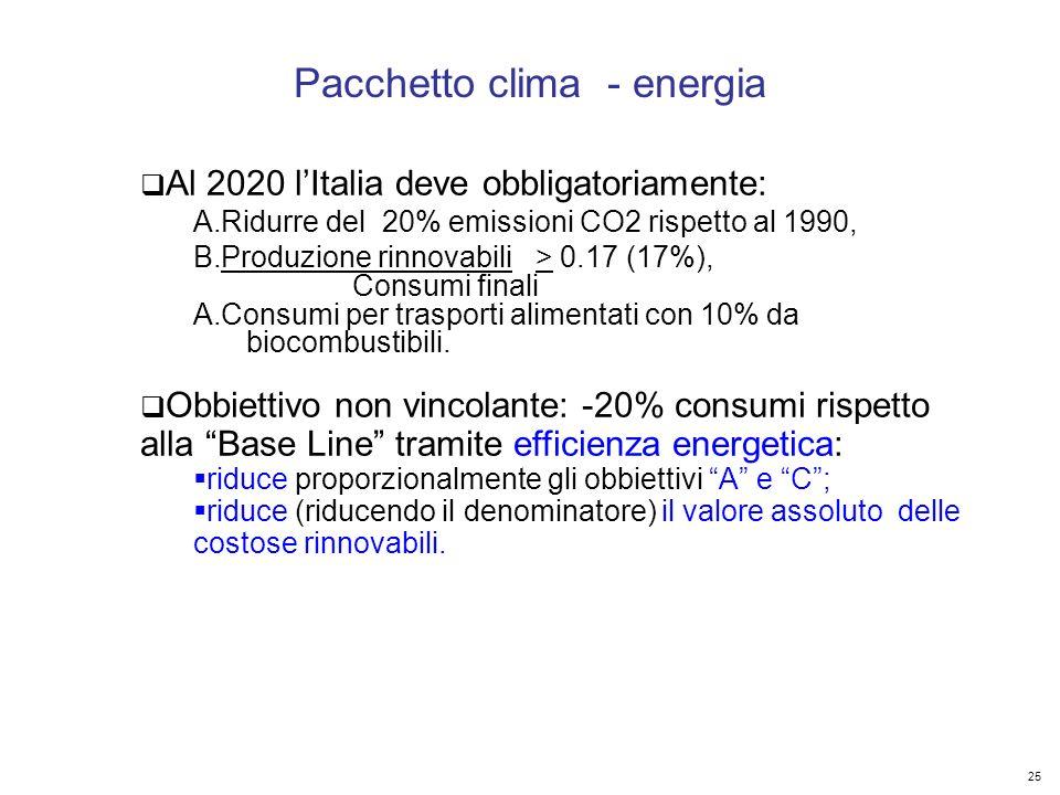 25 Kyoto Club: «L Italia capace di futuro» Roma – 5 dicembre 2011 Al 2020 lItalia deve obbligatoriamente: A.Ridurre del 20% emissioni CO2 rispetto al 1990, B.Produzione rinnovabili > 0.17 (17%), Consumi finali A.Consumi per trasporti alimentati con 10% da biocombustibili.