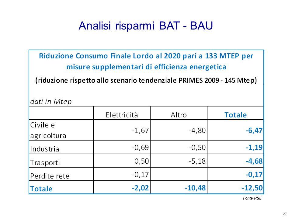 27 Kyoto Club: «L Italia capace di futuro» Roma – 5 dicembre 2011 Analisi risparmi BAT - BAU Fonte RSE