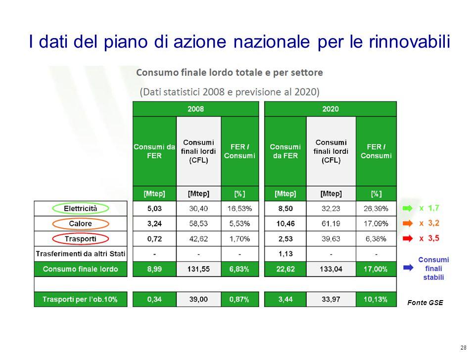 28 Kyoto Club: «L Italia capace di futuro» Roma – 5 dicembre 2011 Fonte GSE I dati del piano di azione nazionale per le rinnovabili