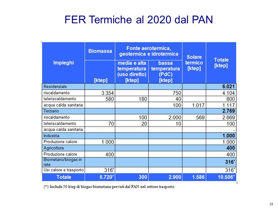 29 Kyoto Club: «L Italia capace di futuro» Roma – 5 dicembre 2011 FER Termiche al 2020 dal PAN