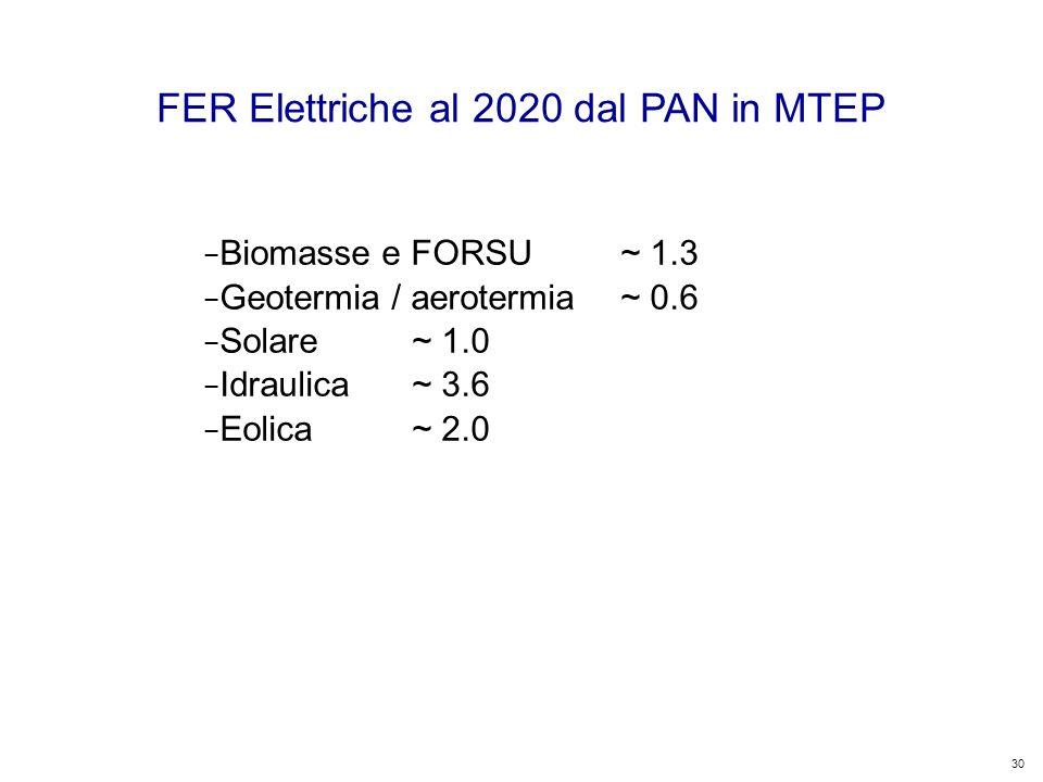30 Kyoto Club: «L Italia capace di futuro» Roma – 5 dicembre 2011 FER Elettriche al 2020 dal PAN in MTEP Biomasse e FORSU~ 1.3 Geotermia / aerotermia~ 0.6 Solare~ 1.0 Idraulica~ 3.6 Eolica~ 2.0