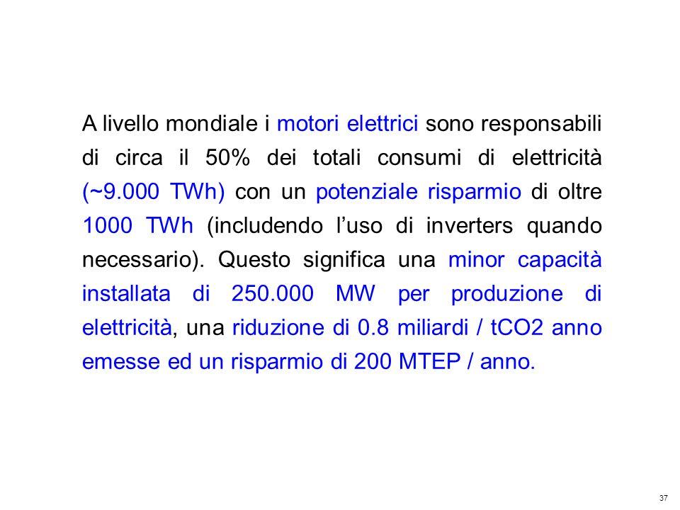 37 Kyoto Club: «L Italia capace di futuro» Roma – 5 dicembre 2011 A livello mondiale i motori elettrici sono responsabili di circa il 50% dei totali consumi di elettricità (~9.000 TWh) con un potenziale risparmio di oltre 1000 TWh (includendo luso di inverters quando necessario).