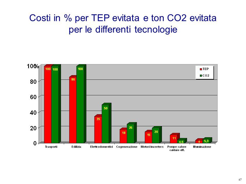 47 Kyoto Club: «L Italia capace di futuro» Roma – 5 dicembre 2011 % Costi in % per TEP evitata e ton CO2 evitata per le differenti tecnologie
