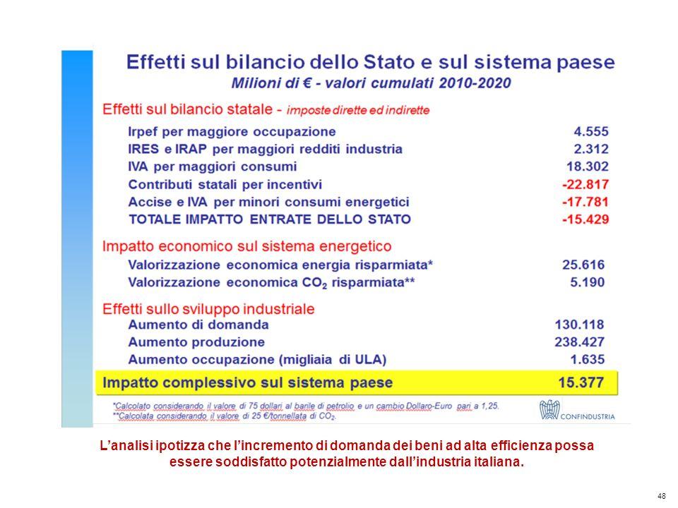 48 Kyoto Club: «L Italia capace di futuro» Roma – 5 dicembre 2011 Lanalisi ipotizza che lincremento di domanda dei beni ad alta efficienza possa essere soddisfatto potenzialmente dallindustria italiana.