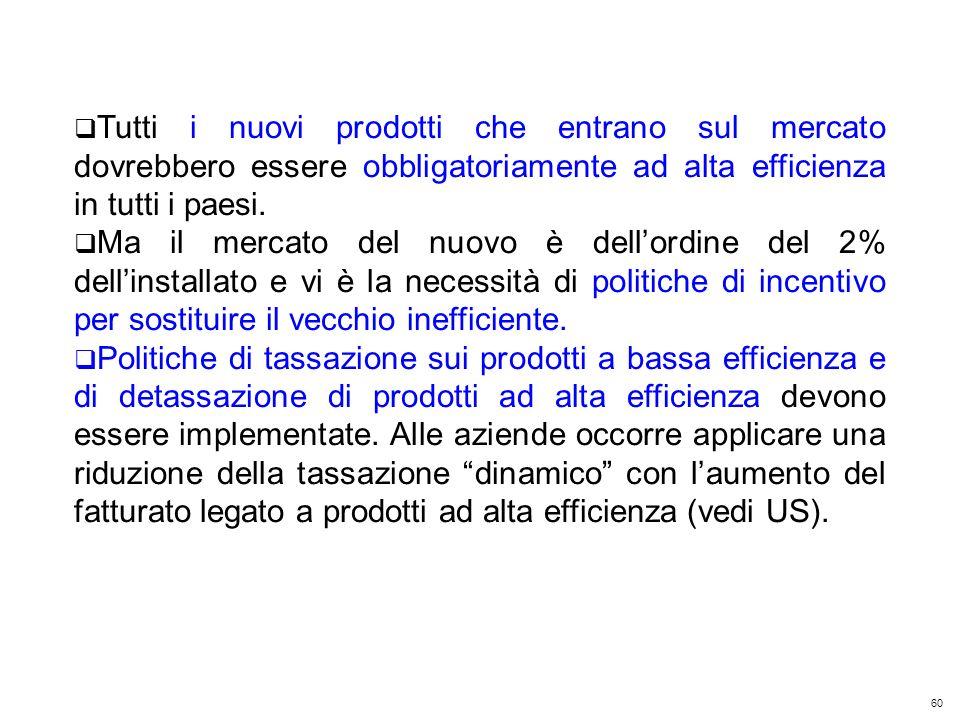 60 Kyoto Club: «L Italia capace di futuro» Roma – 5 dicembre 2011 Tutti i nuovi prodotti che entrano sul mercato dovrebbero essere obbligatoriamente ad alta efficienza in tutti i paesi.