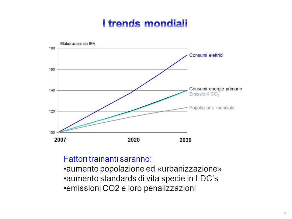 38 Kyoto Club: «L Italia capace di futuro» Roma – 5 dicembre 2011 Per ridurre sia il consumo delle limitate risorse fossili, formatesi in milioni di anni, che le emissioni di CO2, esistono 2 chiare strategie: Razionalizzazione / riduzione dei consumi energetici Impiego di fonti energetiche prive di carbonio: Idro Solare Eolico Geotermico Nucleare CCS Altri