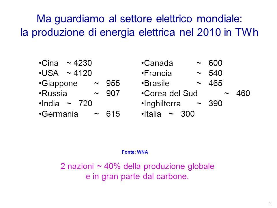 9 Kyoto Club: «L Italia capace di futuro» Roma – 5 dicembre 2011 Ma guardiamo al settore elettrico mondiale: la produzione di energia elettrica nel 2010 in TWh 2 nazioni ~ 40% della produzione globale e in gran parte dal carbone.