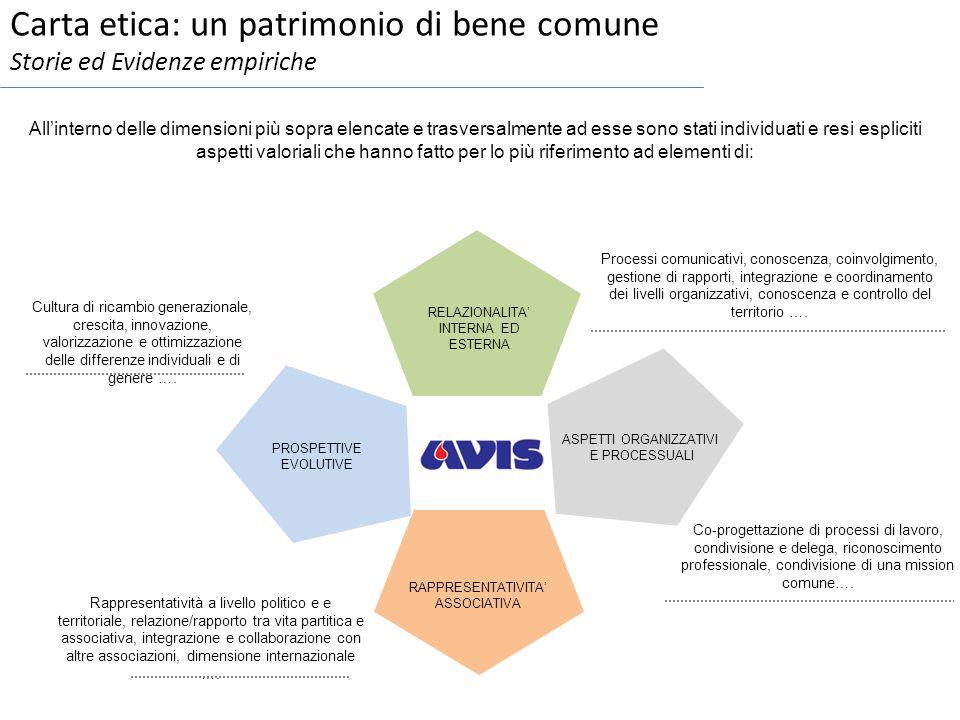 Carta etica: un patrimonio di bene comune Storie ed Evidenze empiriche RELAZIONALITA INTERNA ED ESTERNA PROSPETTIVE EVOLUTIVE ASPETTI ORGANIZZATIVI E PROCESSUALI RAPPRESENTATIVITA ASSOCIATIVA Allinterno delle dimensioni più sopra elencate e trasversalmente ad esse sono stati individuati e resi espliciti aspetti valoriali che hanno fatto per lo più riferimento ad elementi di: Processi comunicativi, conoscenza, coinvolgimento, gestione di rapporti, integrazione e coordinamento dei livelli organizzativi, conoscenza e controllo del territorio ….