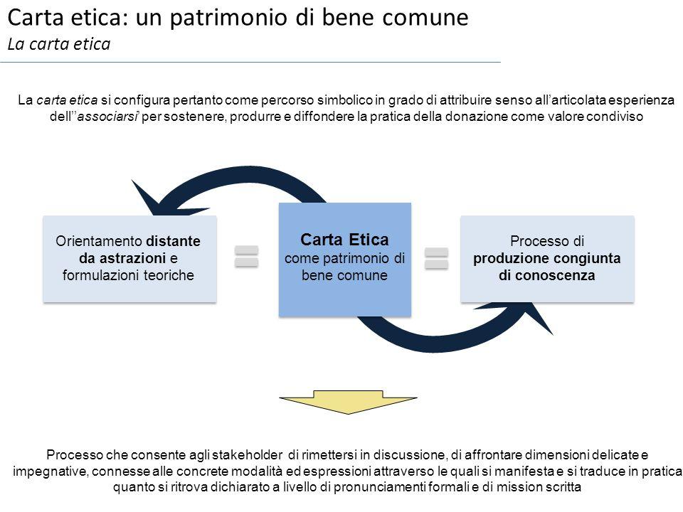 Carta etica: un patrimonio di bene comune La carta etica Orientamento distante da astrazioni e formulazioni teoriche Processo di produzione congiunta