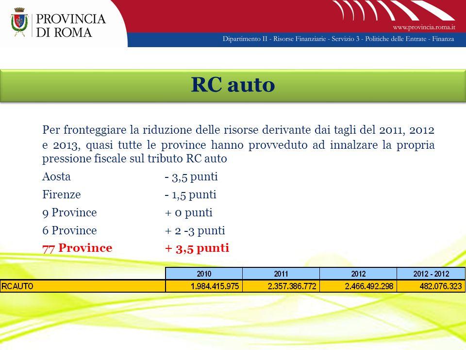 RC auto Per fronteggiare la riduzione delle risorse derivante dai tagli del 2011, 2012 e 2013, quasi tutte le province hanno provveduto ad innalzare la propria pressione fiscale sul tributo RC auto Aosta- 3,5 punti Firenze- 1,5 punti 9 Province+ 0 punti 6 Province + 2 -3 punti 77 Province+ 3,5 punti
