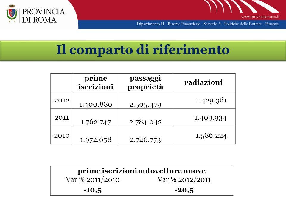 Il comparto di riferimento prime iscrizioni passaggi proprietà radiazioni 2012 1.400.880 2.505.479 1.429.361 2011 1.762.747 2.784.042 1.409.934 2010 1.972.058 2.746.773 1.586.224 prime iscrizioni autovetture nuove Var % 2011/2010Var % 2012/2011 -10,5-20,5
