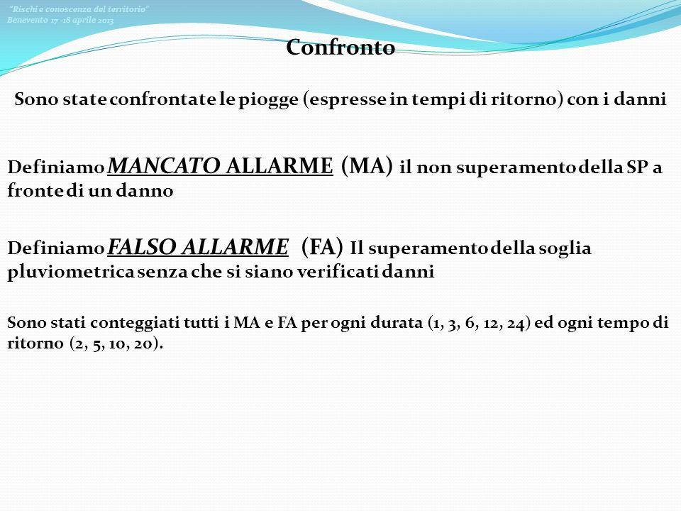 Rischi e conoscenza del territorio Benevento 17 -18 aprile 2013 Confronto Sono state confrontate le piogge (espresse in tempi di ritorno) con i danni