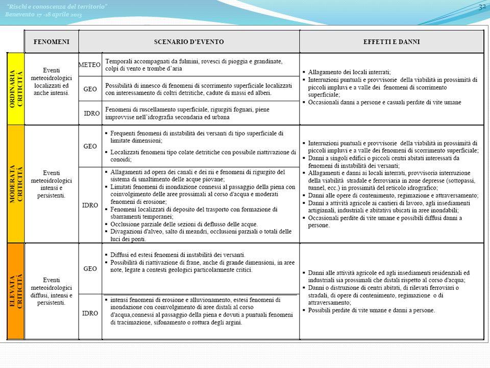 Rischi e conoscenza del territorio Benevento 17 -18 aprile 2013 32