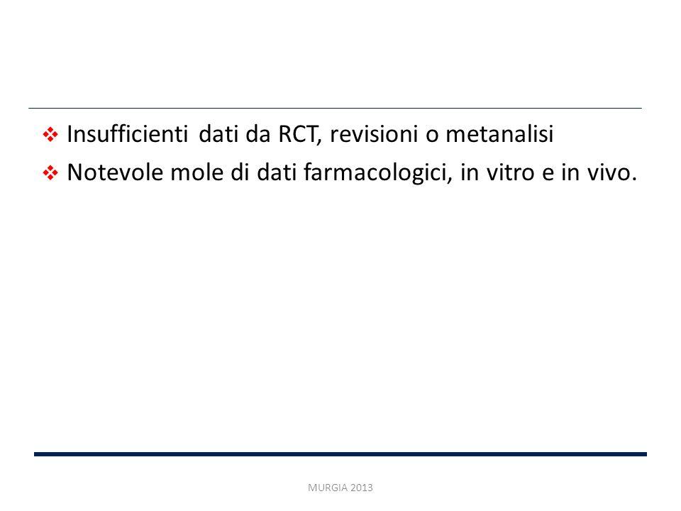 Insufficienti dati da RCT, revisioni o metanalisi Notevole mole di dati farmacologici, in vitro e in vivo. MURGIA 2013