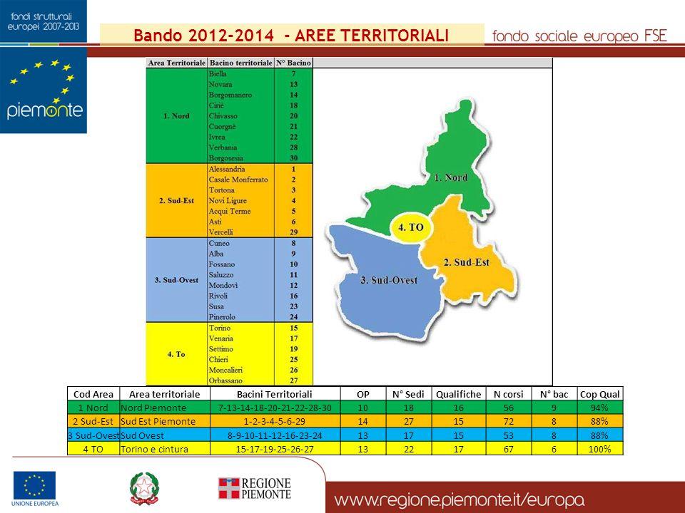 Bando 2012-2014 - AREE TERRITORIALI Cod AreaArea territorialeBacini TerritorialiOPN° SediQualificheN corsiN° bacCop Qual 1 NordNord Piemonte7-13-14-18-20-21-22-28-3010181656994% 2 Sud-EstSud Est Piemonte1-2-3-4-5-6-2914271572888% 3 Sud-OvestSud Ovest8-9-10-11-12-16-23-2413171553888% 4 TOTorino e cintura15-17-19-25-26-27132217676100%