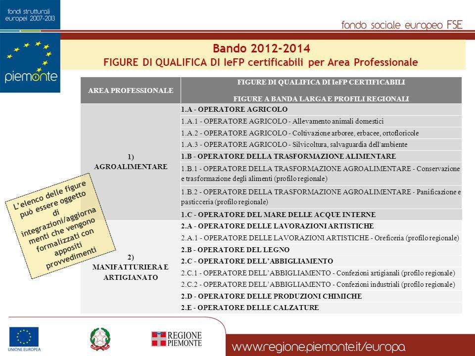 Bando 2012-2014 FIGURE DI QUALIFICA DI IeFP certificabili per Area Professionale AREA PROFESSIONALE FIGURE DI QUALIFICA DI IeFP CERTIFICABILI FIGURE A BANDA LARGA E PROFILI REGIONALI 1) AGROALIMENTARE 1.A - OPERATORE AGRICOLO 1.A.1 - OPERATORE AGRICOLO - Allevamento animali domestici 1.A.2 - OPERATORE AGRICOLO - Coltivazione arboree, erbacee, ortofloricole 1.A.3 - OPERATORE AGRICOLO - Silvicoltura, salvaguardia dell ambiente 1.B - OPERATORE DELLA TRASFORMAZIONE ALIMENTARE 1.B.1 - OPERATORE DELLA TRASFORMAZIONE AGROALIMENTARE - Conservazione e trasformazione degli alimenti (profilo regionale) 1.B.2 - OPERATORE DELLA TRASFORMAZIONE AGROALIMENTARE - Panificazione e pasticceria (profilo regionale) 1.C - OPERATORE DEL MARE DELLE ACQUE INTERNE 2) MANIFATTURIERA E ARTIGIANATO 2.A - OPERATORE DELLE LAVORAZIONI ARTISTICHE 2.A.1 - OPERATORE DELLE LAVORAZIONI ARTISTICHE - Oreficeria (profilo regionale) 2.B - OPERATORE DEL LEGNO 2.C - OPERATORE DELLABBIGLIAMENTO 2.C.1 - OPERATORE DELLABBIGLIAMENTO - Confezioni artigianali (profilo regionale) 2.C.2 - OPERATORE DELLABBIGLIAMENTO - Confezioni industriali (profilo regionale) 2.D - OPERATORE DELLE PRODUZIONI CHIMICHE 2.E - OPERATORE DELLE CALZATURE Lelenco delle figure può essere oggetto di integrazioni/aggiorna menti che vengono formalizzati con appositi provvedimenti