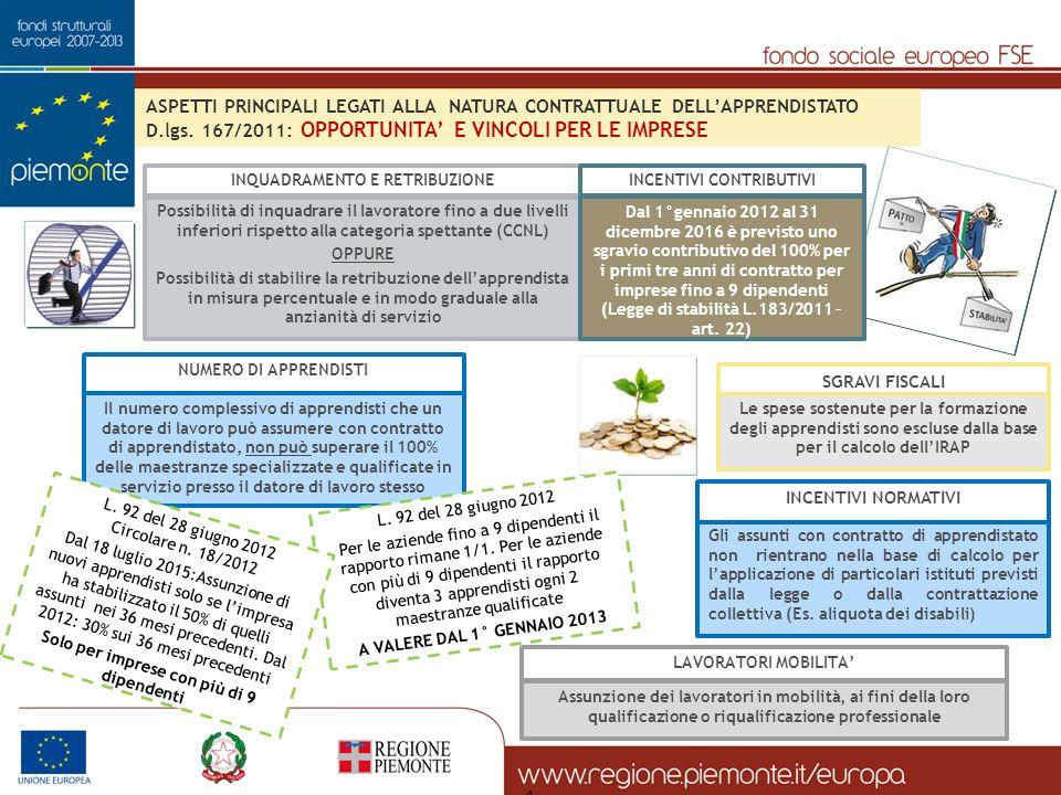 4 Possibilità di inquadrare il lavoratore fino a due livelli inferiori rispetto alla categoria spettante (CCNL) OPPURE Possibilità di stabilire la ret