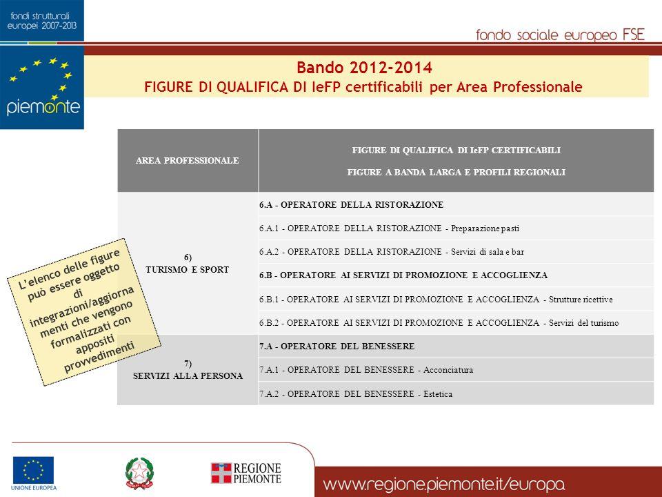 AREA PROFESSIONALE FIGURE DI QUALIFICA DI IeFP CERTIFICABILI FIGURE A BANDA LARGA E PROFILI REGIONALI 6) TURISMO E SPORT 6.A - OPERATORE DELLA RISTORAZIONE 6.A.1 - OPERATORE DELLA RISTORAZIONE - Preparazione pasti 6.A.2 - OPERATORE DELLA RISTORAZIONE - Servizi di sala e bar 6.B - OPERATORE AI SERVIZI DI PROMOZIONE E ACCOGLIENZA 6.B.1 - OPERATORE AI SERVIZI DI PROMOZIONE E ACCOGLIENZA - Strutture ricettive 6.B.2 - OPERATORE AI SERVIZI DI PROMOZIONE E ACCOGLIENZA - Servizi del turismo 7) SERVIZI ALLA PERSONA 7.A - OPERATORE DEL BENESSERE 7.A.1 - OPERATORE DEL BENESSERE - Acconciatura 7.A.2 - OPERATORE DEL BENESSERE - Estetica Lelenco delle figure può essere oggetto di integrazioni/aggiorna menti che vengono formalizzati con appositi provvedimenti Bando 2012-2014 FIGURE DI QUALIFICA DI IeFP certificabili per Area Professionale