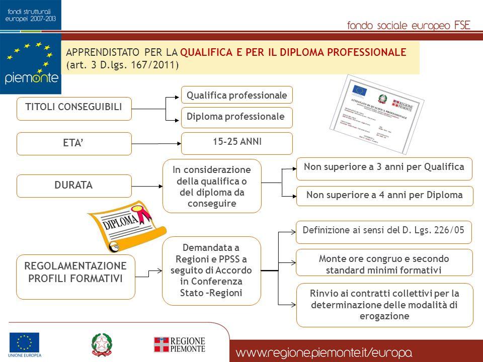 TITOLI CONSEGUIBILI Qualifica professionale Diploma professionale APPRENDISTATO PER LA QUALIFICA E PER IL DIPLOMA PROFESSIONALE (art. 3 D.lgs. 167/201