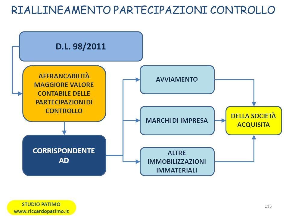 RIALLINEAMENTO PARTECIPAZIONI CONTROLLO 115 STUDIO PATIMO www.riccardopatimo.it D.L.