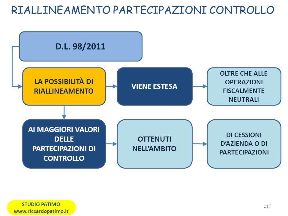 RIALLINEAMENTO PARTECIPAZIONI CONTROLLO 117 STUDIO PATIMO www.riccardopatimo.it D.L.