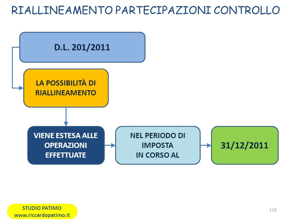 RIALLINEAMENTO PARTECIPAZIONI CONTROLLO 118 STUDIO PATIMO www.riccardopatimo.it D.L.