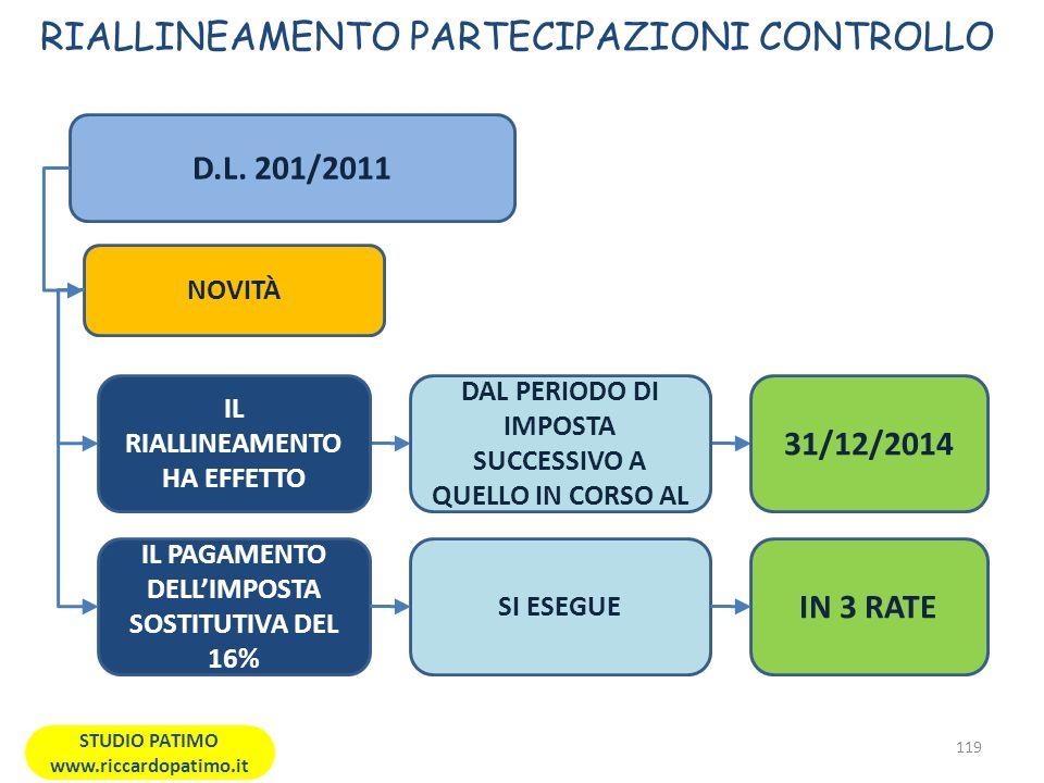 RIALLINEAMENTO PARTECIPAZIONI CONTROLLO 119 STUDIO PATIMO www.riccardopatimo.it D.L.