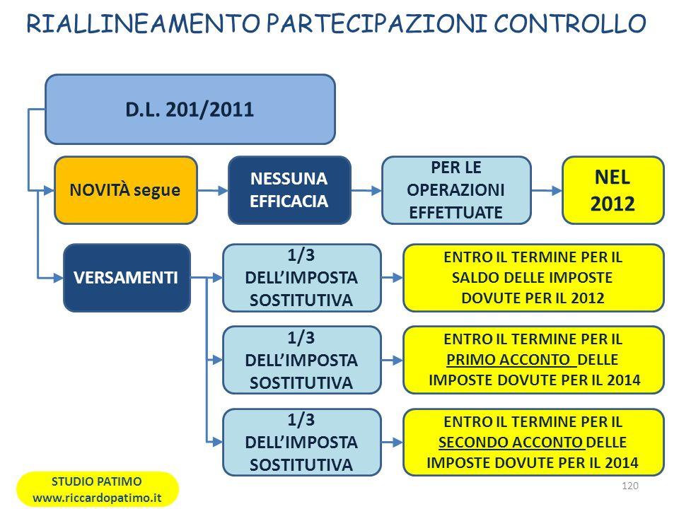 RIALLINEAMENTO PARTECIPAZIONI CONTROLLO 120 STUDIO PATIMO www.riccardopatimo.it D.L.