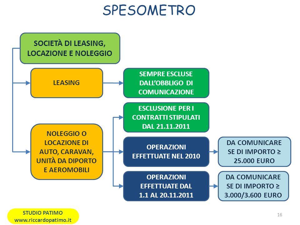 SPESOMETRO 16 STUDIO PATIMO www.riccardopatimo.it SOCIETÀ DI LEASING, LOCAZIONE E NOLEGGIO NOLEGGIO O LOCAZIONE DI AUTO, CARAVAN, UNITÀ DA DIPORTO E AEROMOBILI OPERAZIONI EFFETTUATE NEL 2010 ESCLUSIONE PER I CONTRATTI STIPULATI DAL 21.11.2011 DA COMUNICARE SE DI IMPORTO 25.000 EURO LEASING OPERAZIONI EFFETTUATE DAL 1.1 AL 20.11.2011 SEMPRE ESCLUSE DALLOBBLIGO DI COMUNICAZIONE DA COMUNICARE SE DI IMPORTO 3.000/3.600 EURO