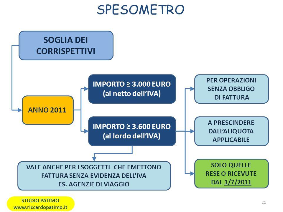 SPESOMETRO 21 STUDIO PATIMO www.riccardopatimo.it SOGLIA DEI CORRISPETTIVI ANNO 2011 IMPORTO 3.000 EURO (al netto dellIVA) IMPORTO 3.600 EURO (al lordo dellIVA) PER OPERAZIONI SENZA OBBLIGO DI FATTURA A PRESCINDERE DALLALIQUOTA APPLICABILE SOLO QUELLE RESE O RICEVUTE DAL 1/7/2011 VALE ANCHE PER I SOGGETTI CHE EMETTONO FATTURA SENZA EVIDENZA DELLIVA ES.