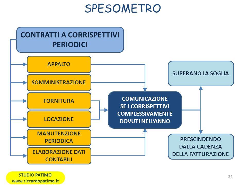 SPESOMETRO 24 STUDIO PATIMO www.riccardopatimo.it CONTRATTI A CORRISPETTIVI PERIODICI APPALTO SUPERANO LA SOGLIA COMUNICAZIONE SE I CORRISPETTIVI COMPLESSIVAMENTE DOVUTI NELLANNO SOMMINISTRAZIONE PRESCINDENDO DALLA CADENZA DELLA FATTURAZIONE FORNITURA LOCAZIONE MANUTENZIONE PERIODICA ELABORAZIONE DATI CONTABILI