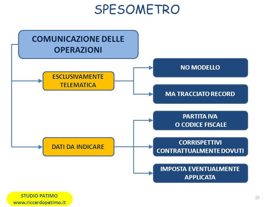 SPESOMETRO 25 STUDIO PATIMO www.riccardopatimo.it COMUNICAZIONE DELLE OPERAZIONI ESCLUSIVAMENTE TELEMATICA NO MODELLO MA TRACCIATO RECORD DATI DA INDICARE PARTITA IVA O CODICE FISCALE CORRISPETTIVI CONTRATTUALMENTE DOVUTI IMPOSTA EVENTUALMENTE APPLICATA