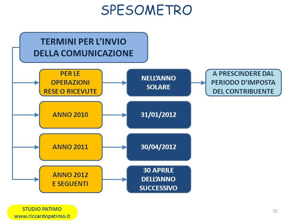 SPESOMETRO 30 STUDIO PATIMO www.riccardopatimo.it TERMINI PER LINVIO DELLA COMUNICAZIONE ANNO 201031/01/2012 30/04/2012ANNO 2011 30 APRILE DELLANNO SUCCESSIVO ANNO 2012 E SEGUENTI NELLANNO SOLARE PER LE OPERAZIONI RESE O RICEVUTE A PRESCINDERE DAL PERIODO DIMPOSTA DEL CONTRIBUENTE