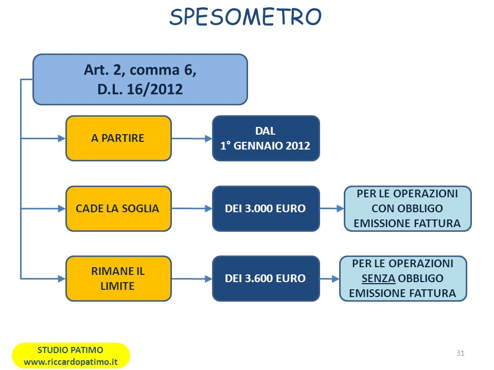 SPESOMETRO 31 STUDIO PATIMO www.riccardopatimo.it Art.