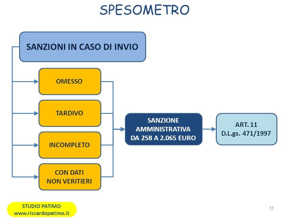 SPESOMETRO 33 STUDIO PATIMO www.riccardopatimo.it SANZIONI IN CASO DI INVIO TARDIVO INCOMPLETO CON DATI NON VERITIERI SANZIONE AMMINISTRATIVA DA 258 A 2.065 EURO OMESSO ART.